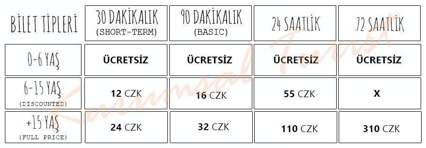 Prag ulaşım rehberi - bilet fiyatları